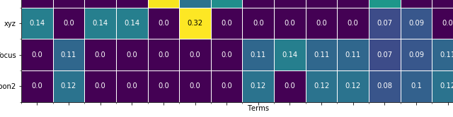 NLP & Text Analysis | WZB Data Science Blog