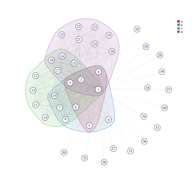 Visualizing graphs with overlapping node groups | WZB Data