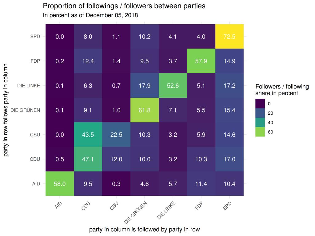 A Twitter network of members of the 19th German Bundestag – part II